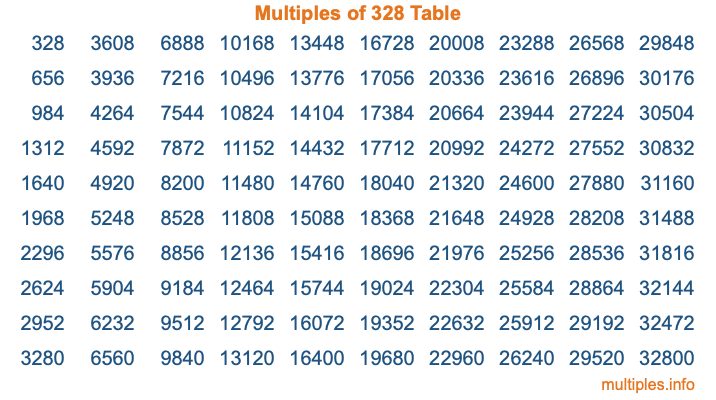 Multiples of 328 Table