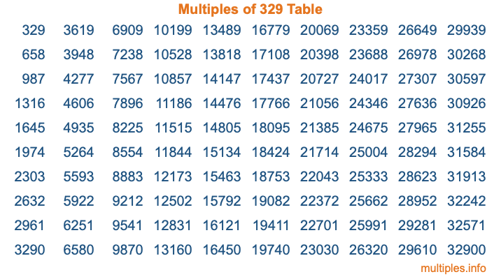 Multiples of 329 Table