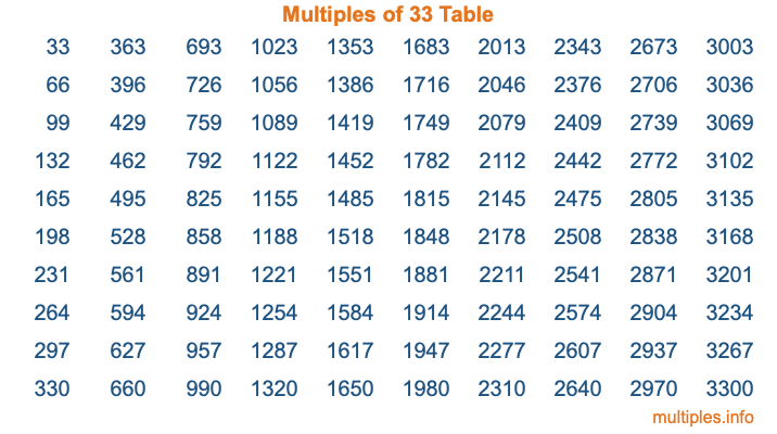 Multiples of 33 Table