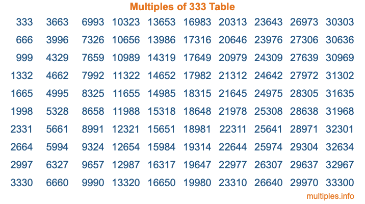 Multiples of 333 Table