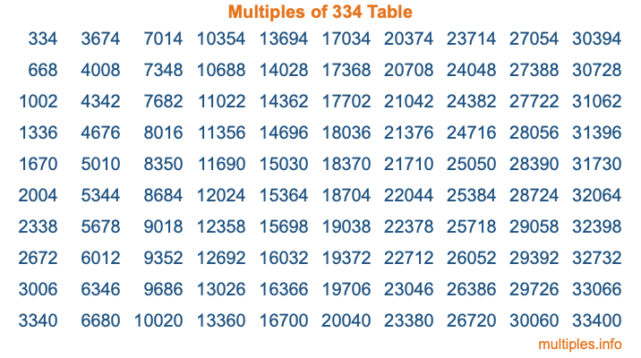 Multiples of 334 Table