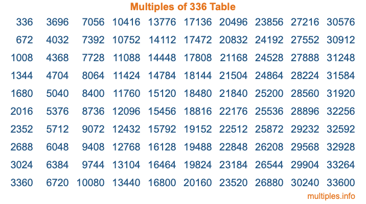 Multiples of 336 Table