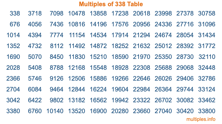 Multiples of 338 Table