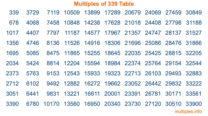 Multiples of 339 Table