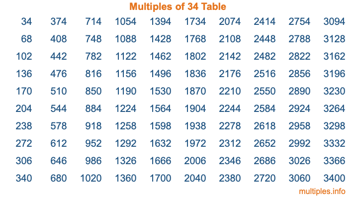 Multiples of 34 Table
