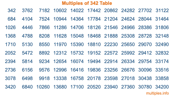 Multiples of 342 Table