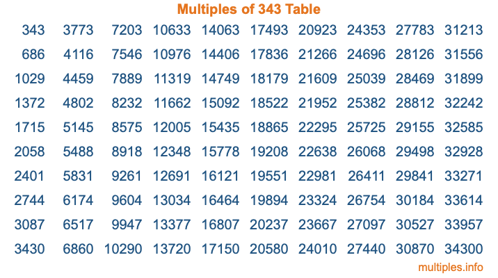 Multiples of 343 Table