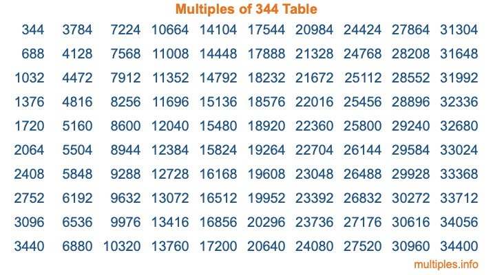 Multiples of 344 Table