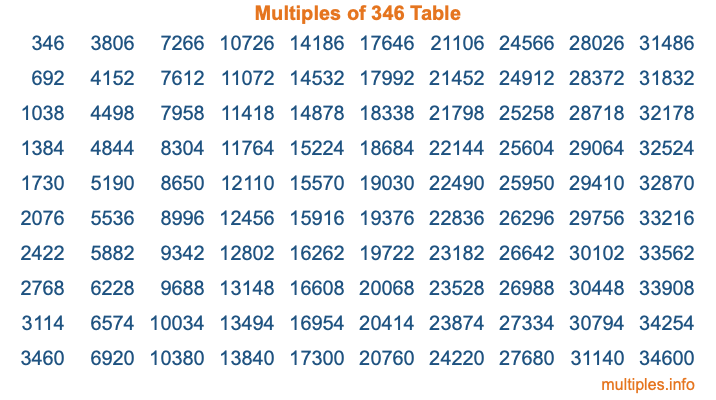 Multiples of 346 Table