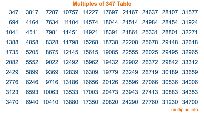 Multiples of 347 Table
