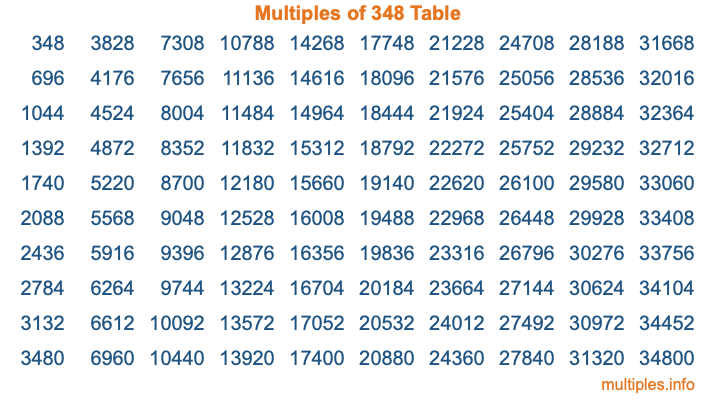 Multiples of 348 Table