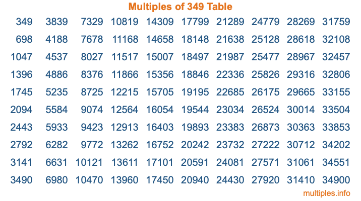 Multiples of 349 Table
