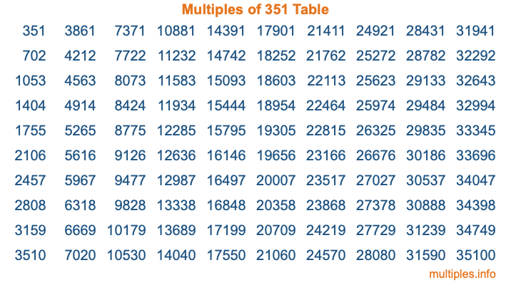 Multiples of 351 Table