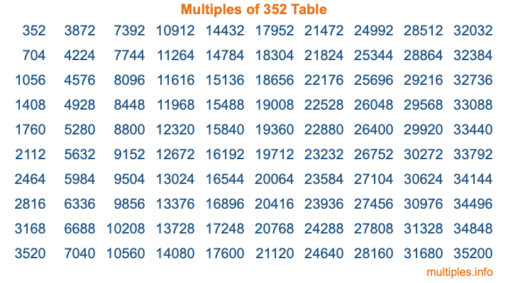 Multiples of 352 Table