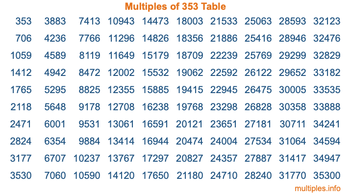 Multiples of 353 Table