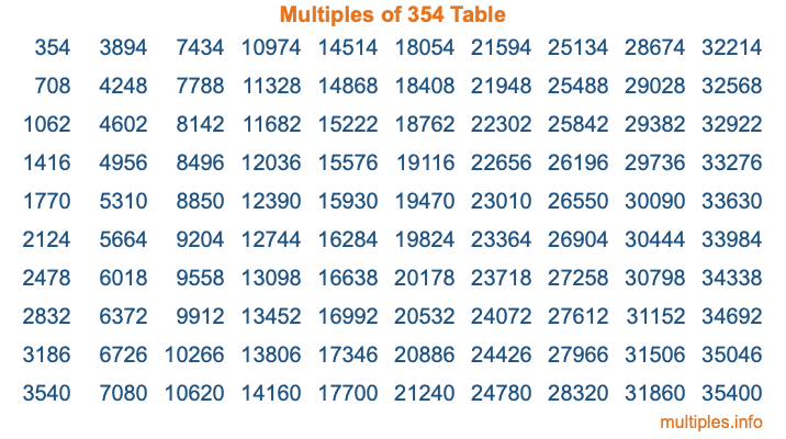 Multiples of 354 Table