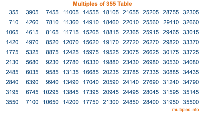 Multiples of 355 Table