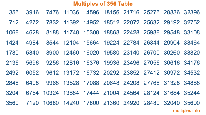 Multiples of 356 Table