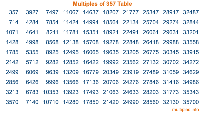 Multiples of 357 Table