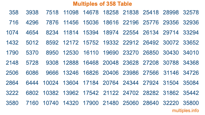 Multiples of 358 Table