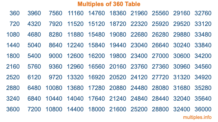 Multiples of 360 Table
