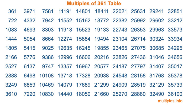 Multiples of 361 Table