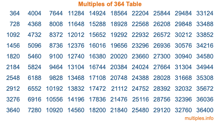 Multiples of 364 Table