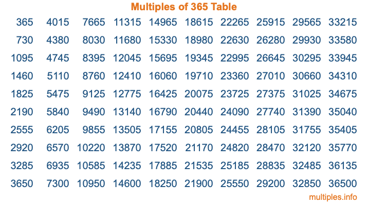 Multiples of 365 Table