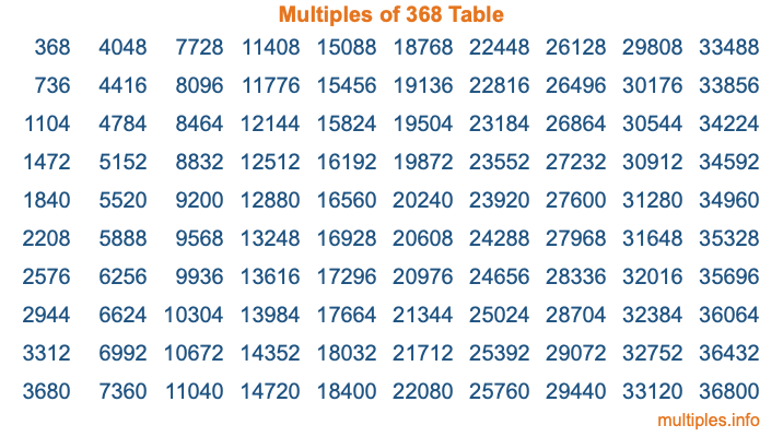 Multiples of 368 Table