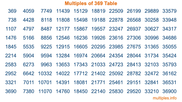 Multiples of 369 Table