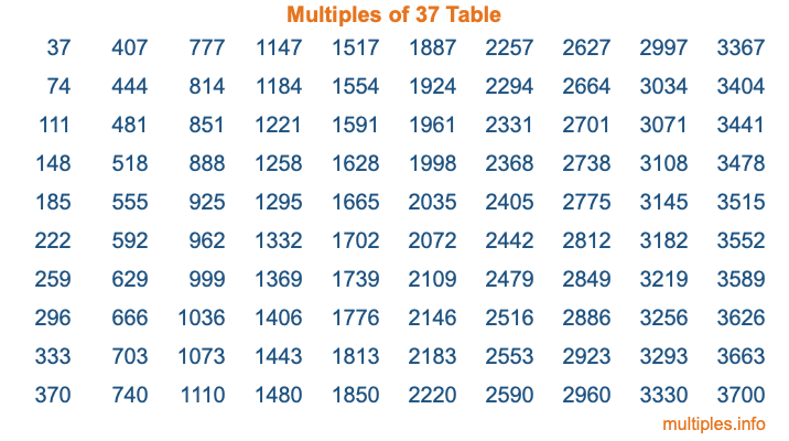 Multiples of 37 Table