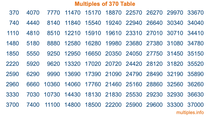 Multiples of 370 Table