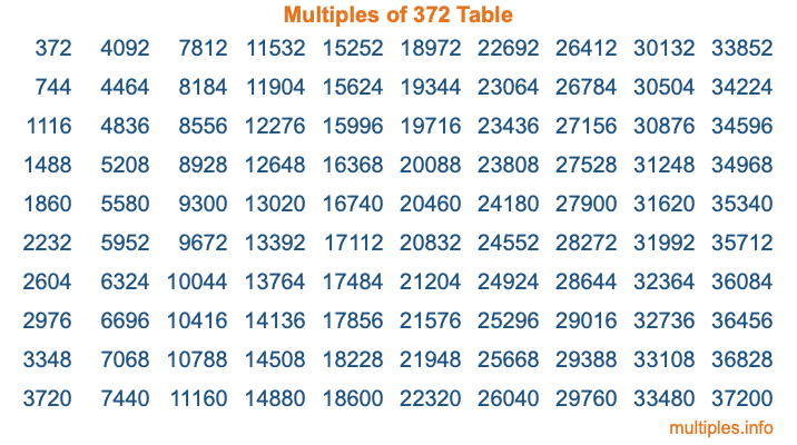 Multiples of 372 Table