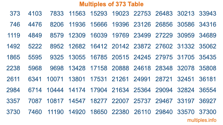 Multiples of 373 Table