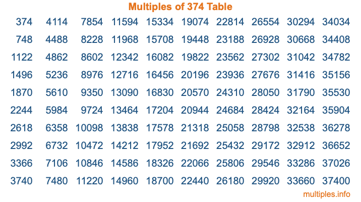 Multiples of 374 Table