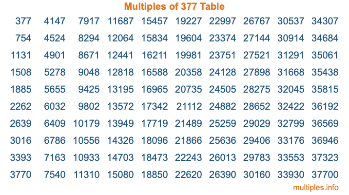 Multiples of 377 Table