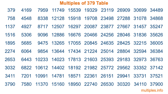 Multiples of 379 Table