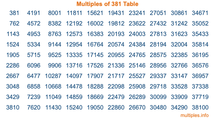 Multiples of 381 Table