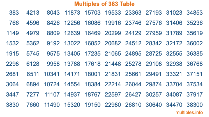 Multiples of 383 Table