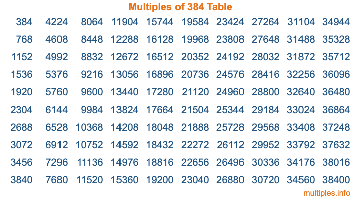 Multiples of 384 Table