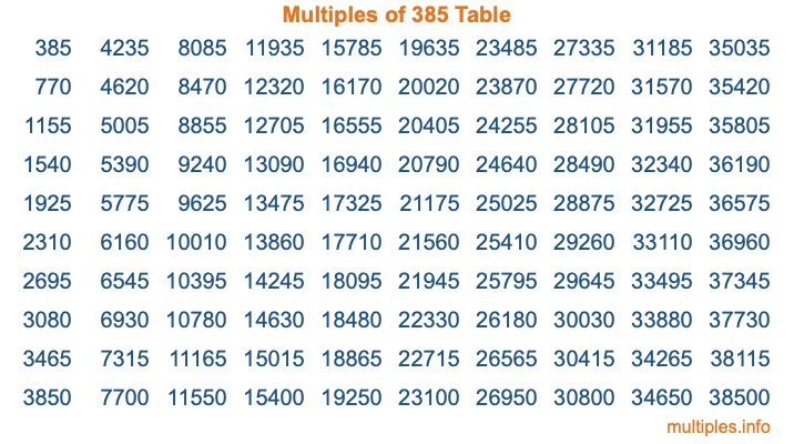 Multiples of 385 Table