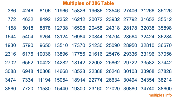 Multiples of 386 Table