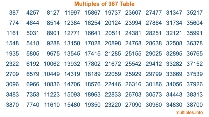Multiples of 387 Table
