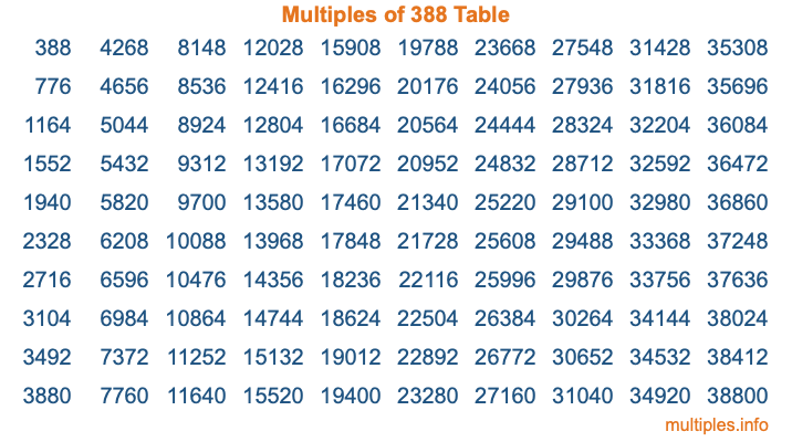 Multiples of 388 Table