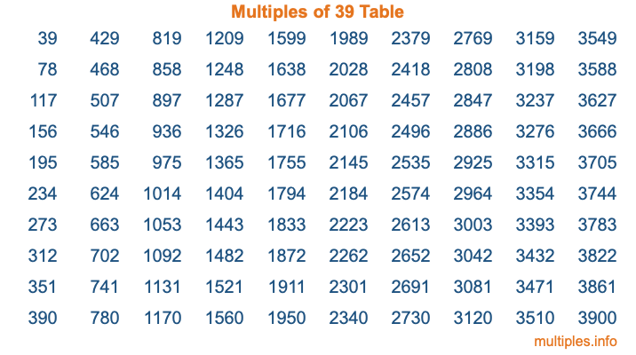 Multiples of 39 Table
