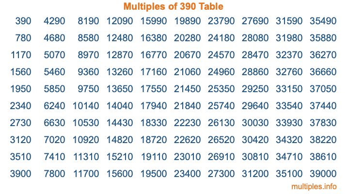 Multiples of 390 Table