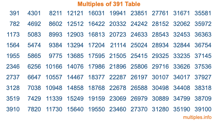 Multiples of 391 Table