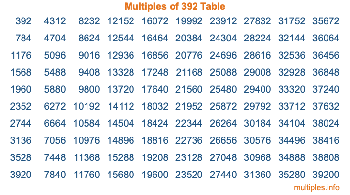 Multiples of 392 Table