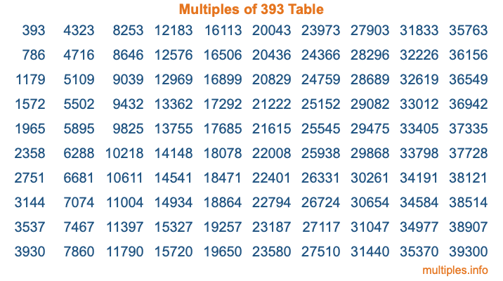 Multiples of 393 Table