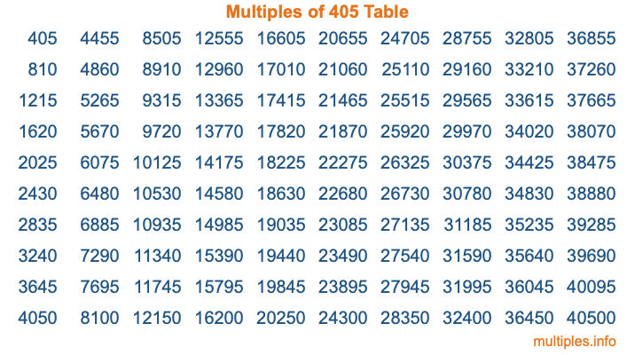 Multiples of 405 Table